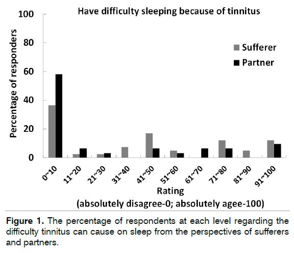 Tinnitus-Antinitus