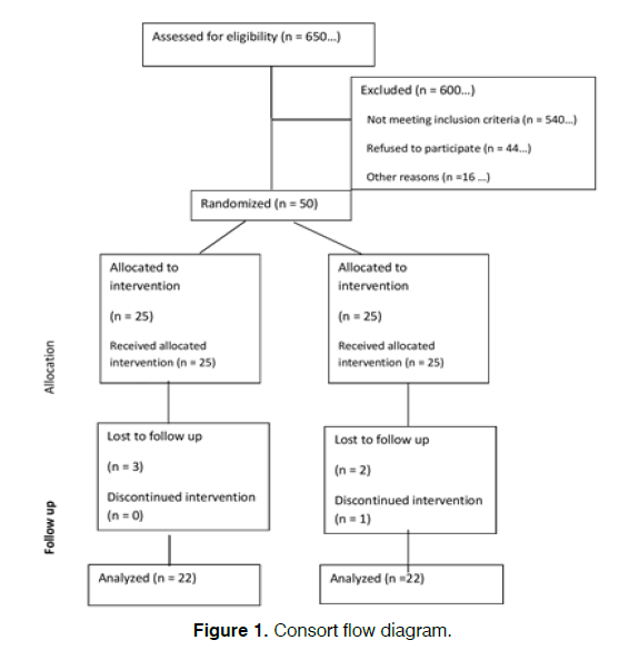 Tinnitus-Consort-flow-diagram