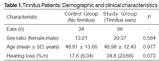 Tinnitus-Demographic-clinical-characteristics