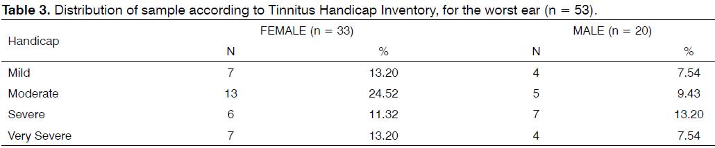 Tinnitus-Handicap-Inventory