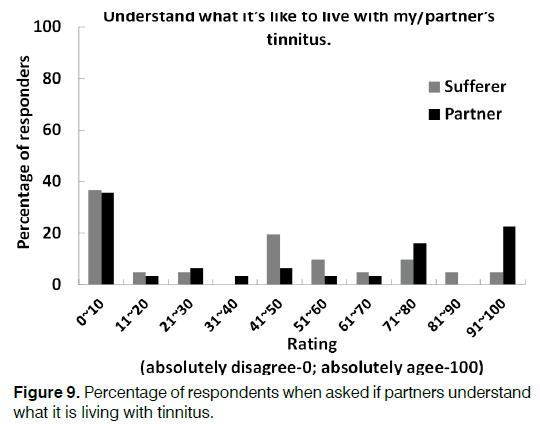 Tinnitus-Percentage-partners