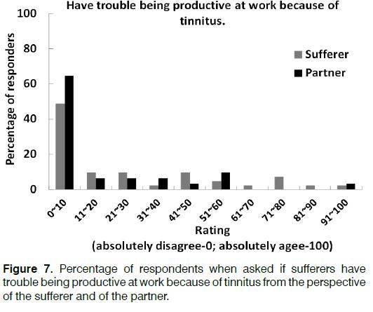 Tinnitus-Percentage-respondents