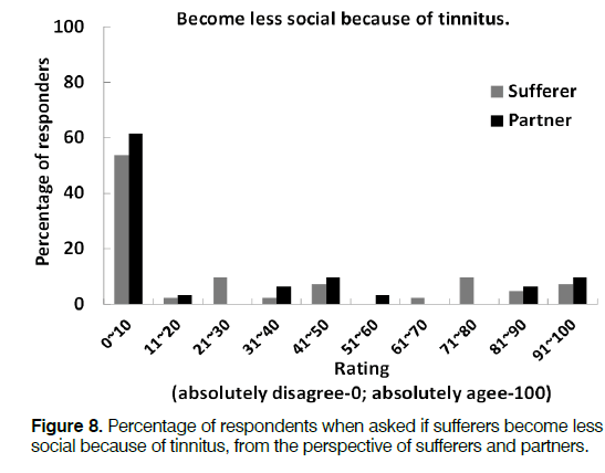 Tinnitus-Percentage-social