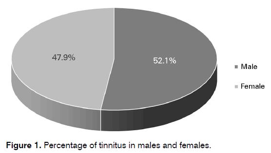 Tinnitus-Percentage-tinnitus