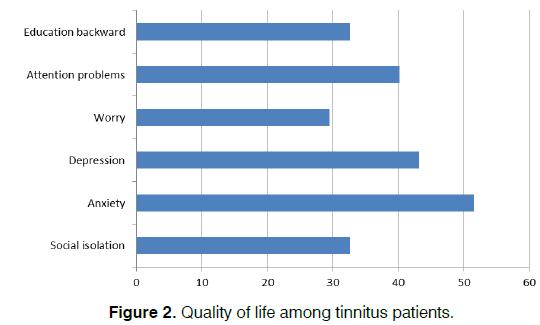 Tinnitus-Quality-life