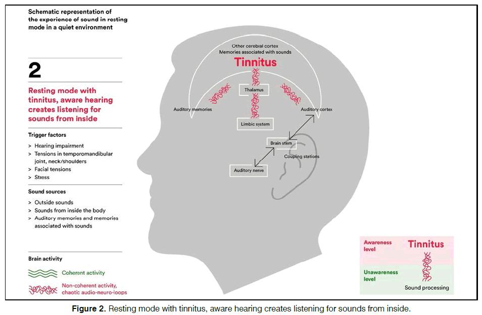 Tinnitus-Resting-mode