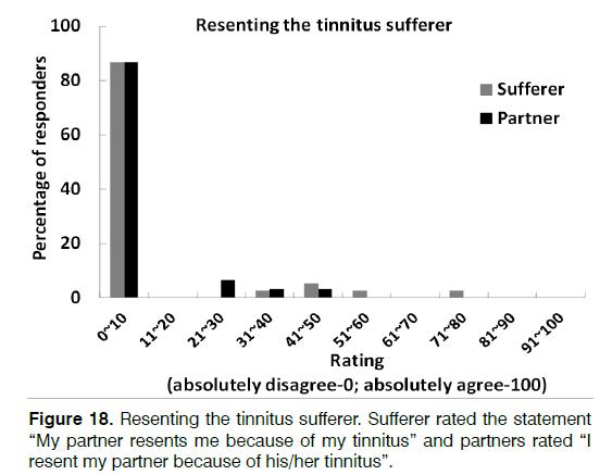 Tinnitus-Sufferer