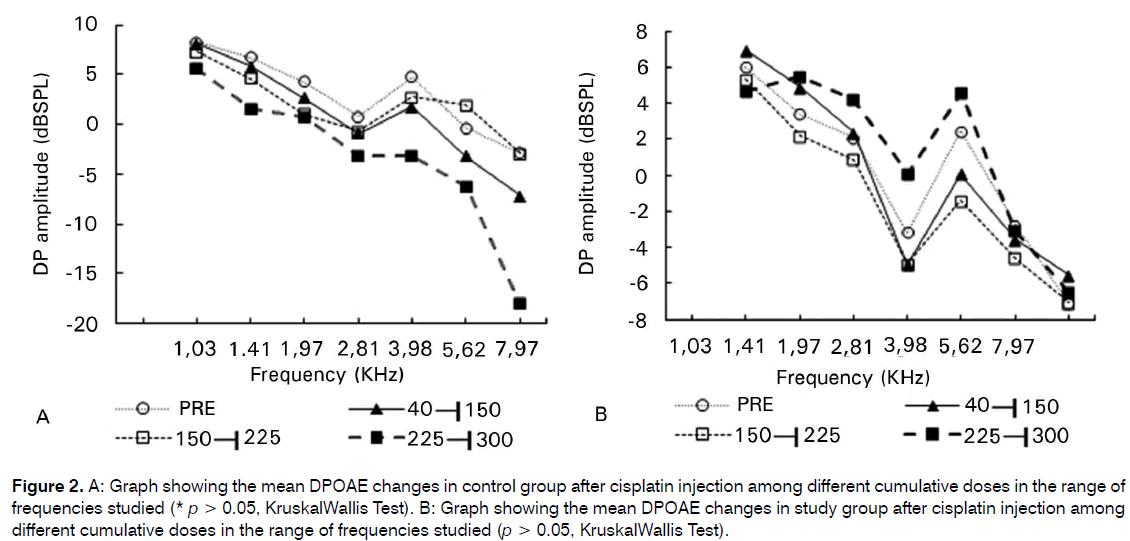 Tinnitus-after-cisplatin-injection
