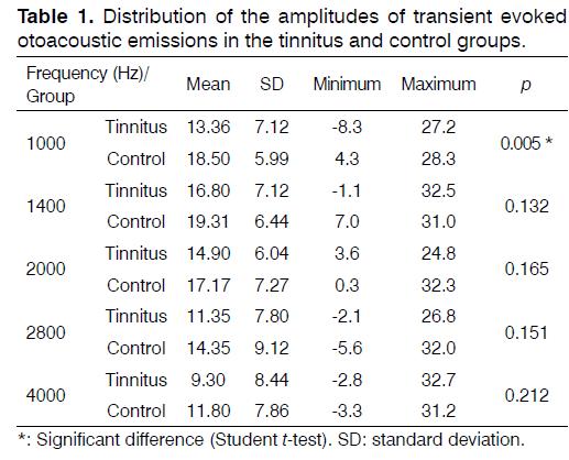 Tinnitus-amplitudes-transient-evoked
