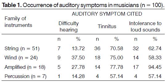 Tinnitus-auditory-symptoms