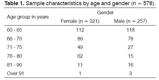 Tinnitus-characteristics-age-gender