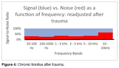 Tinnitus-chronic-tinnitus
