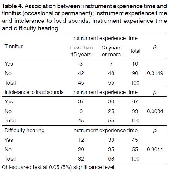 Tinnitus-difficulty-hearing