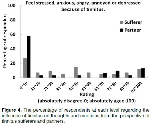 Tinnitus-emotions