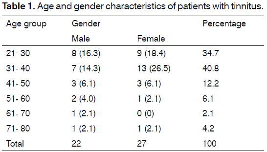 Tinnitus-gender-characteristics