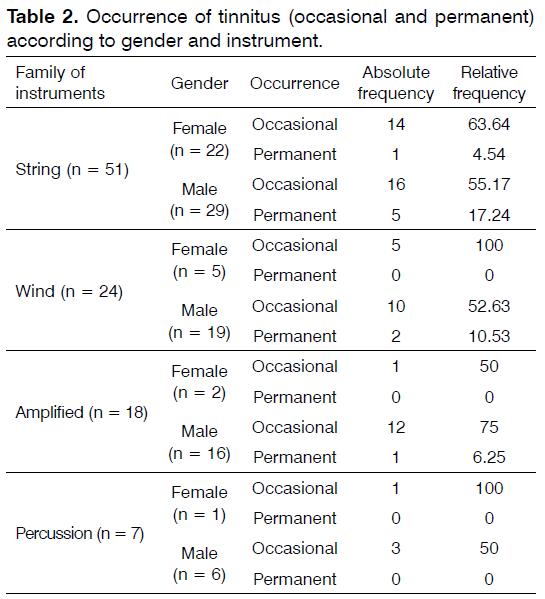 Tinnitus-gender-instrument