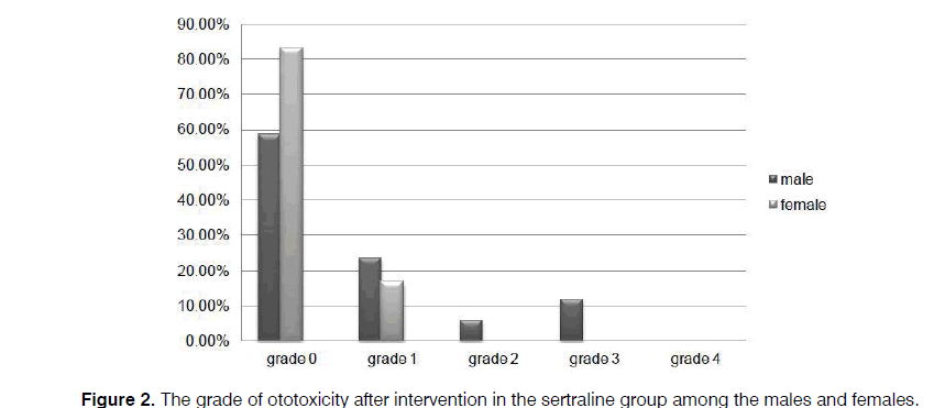 Tinnitus-grade-ototoxicity