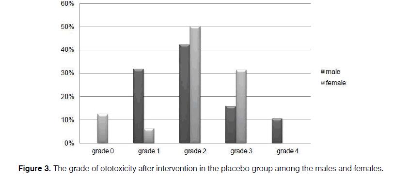 Tinnitus-grade-placebo