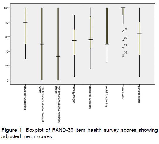 Tinnitus-health-survey-scores