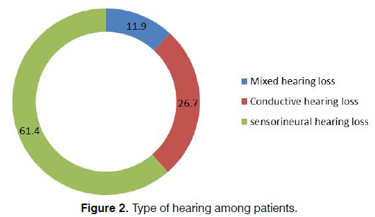 Tinnitus-hearing