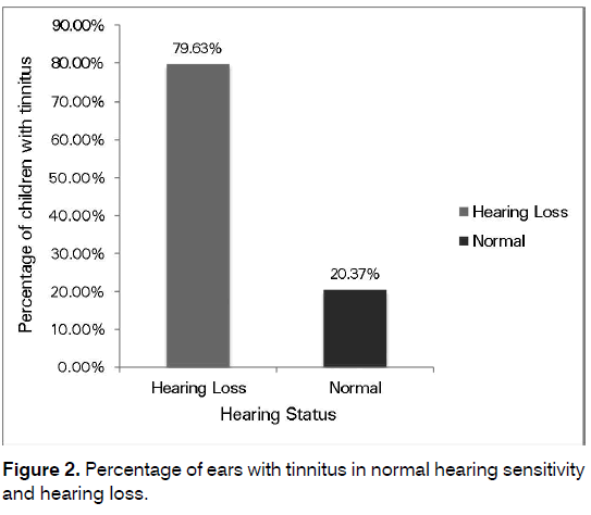 Tinnitus-normal-hearing-sensitivity