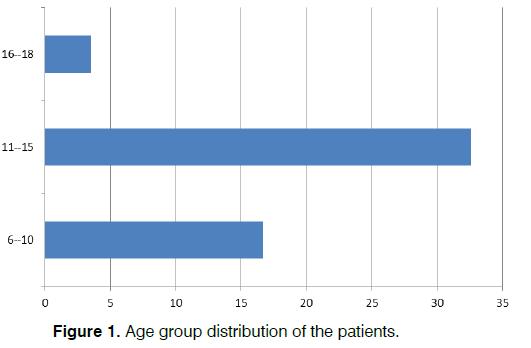 Tinnitus-patients
