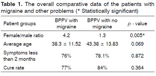 Tinnitus-patients-with-migrane