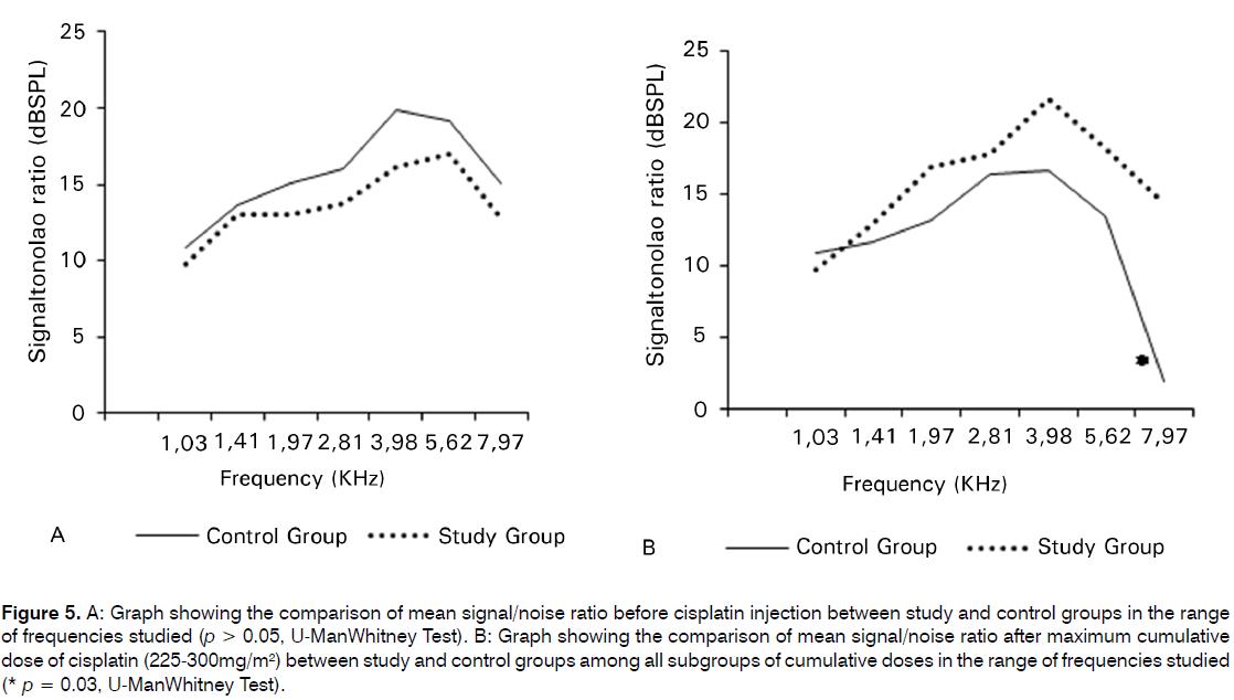 Tinnitus-ratio-before-cisplatin