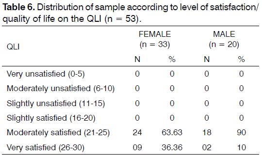 Tinnitus-sample-according