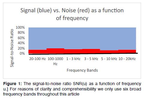 Tinnitus-signal-to-noise