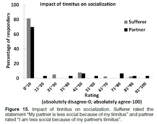 Tinnitus-socialization