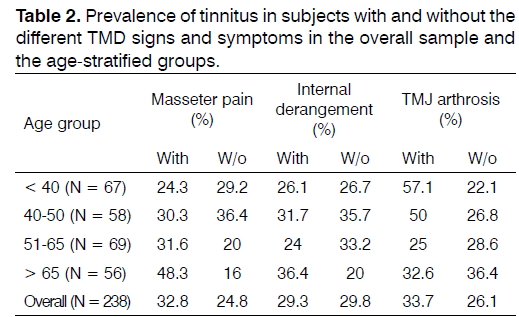 Tinnitus-symptoms-overall-sample
