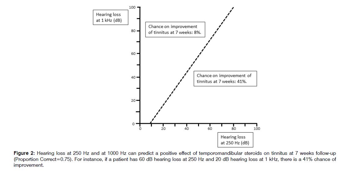 Tinnitus-temporomandibular-steroids