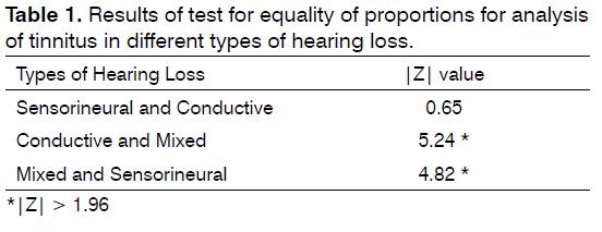Tinnitus-test-for-equality
