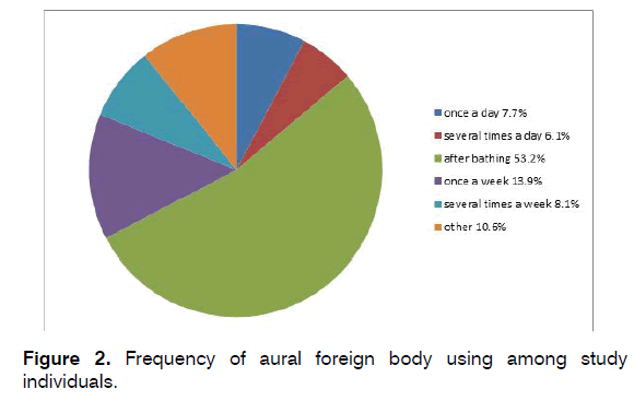 tinnitus-Frequency-aural-foreign