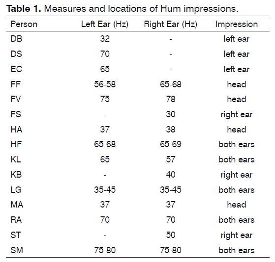 tinnitus-Hum-impressions