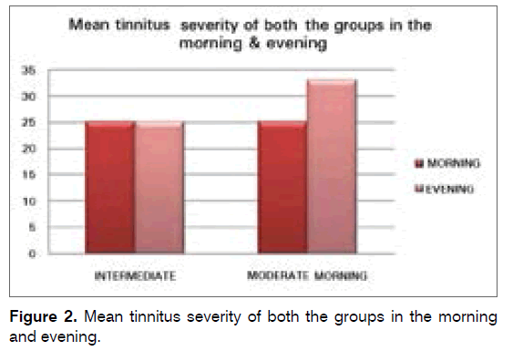 tinnitus-Mean-tinnitus-severity