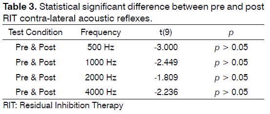 tinnitus-Statistical-significant