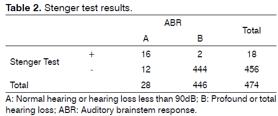 tinnitus-Stenger-test