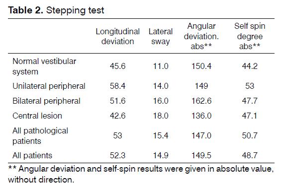 tinnitus-Stepping-test