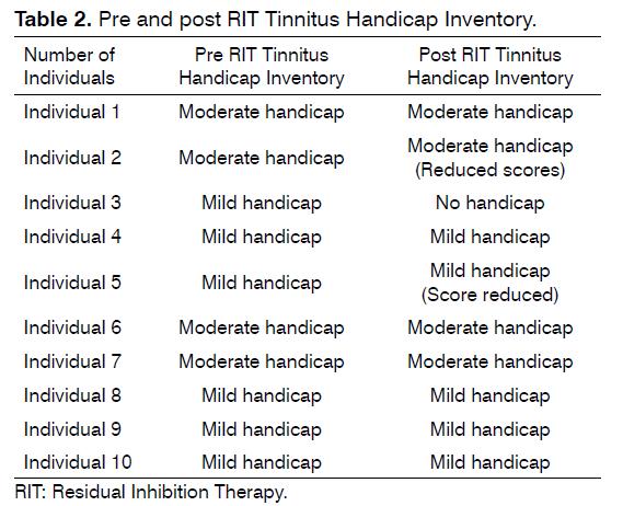 tinnitus-Tinnitus-Handicap
