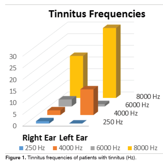 tinnitus-Tinnitus-frequencies