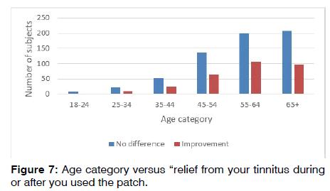 tinnitus-age-category