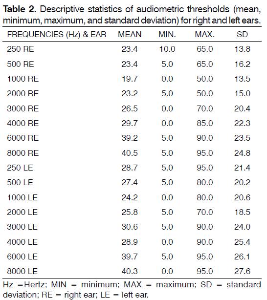 tinnitus-audiometric-thresholds