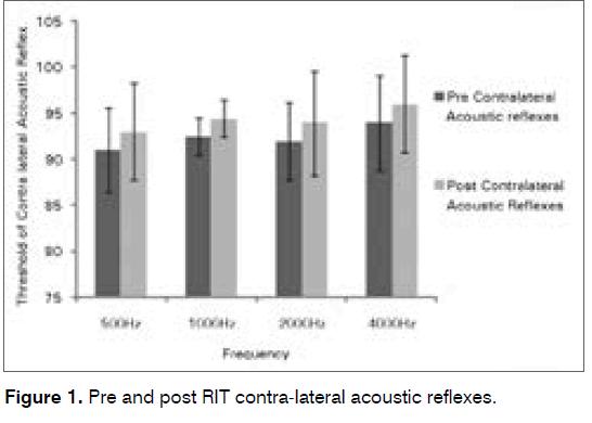 tinnitus-contra-lateral
