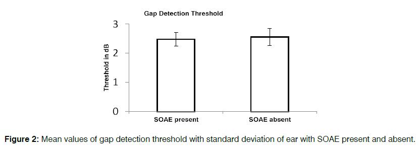 tinnitus-gap-detection