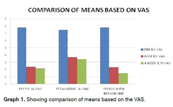 tinnitus-means-based-VAS