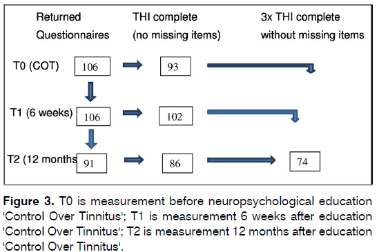 tinnitus-neuropsychological-education