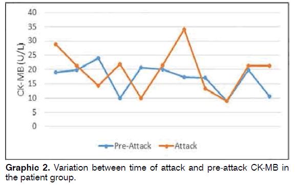 tinnitus-pre-attack-CK-MB