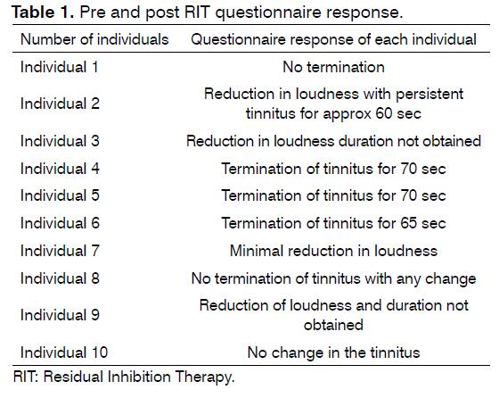 tinnitus-questionnaire-response